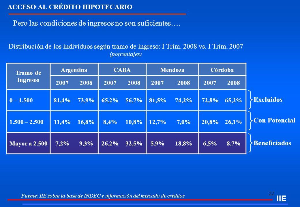 22 Pero las condiciones de ingresos no son suficientes…. Fuente: IIE sobre la base de INDEC e información del mercado de créditos IIE Distribución de