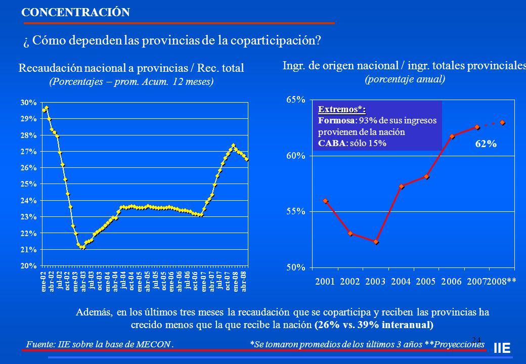 24 Fuente: IIE sobre la base de MECON. *Se tomaron promedios de los últimos 3 años **Proyecciones ¿ Cómo dependen las provincias de la coparticipación