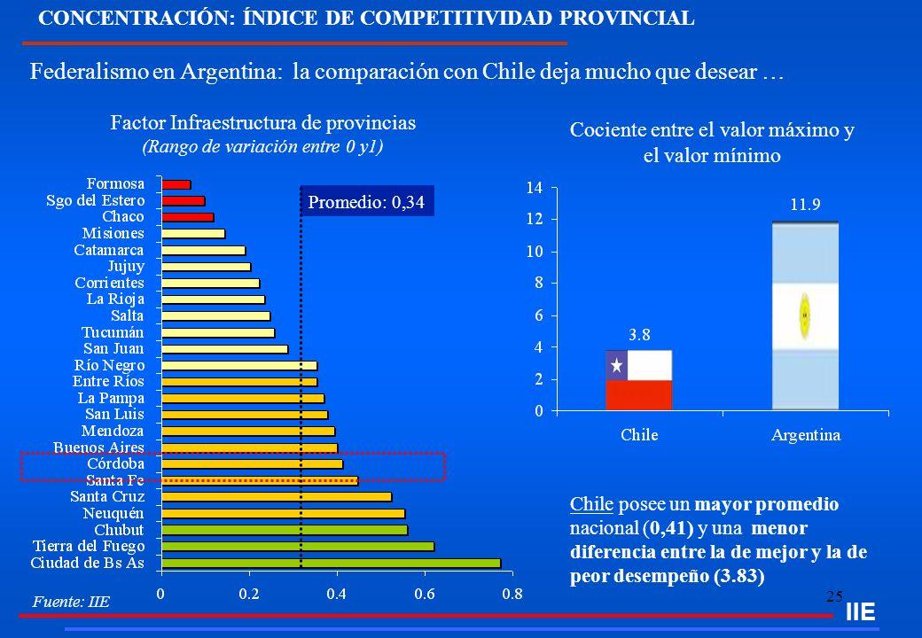 25 Federalismo en Argentina: la comparación con Chile deja mucho que desear … Chile posee un mayor promedio nacional (0,41) y una menor diferencia ent