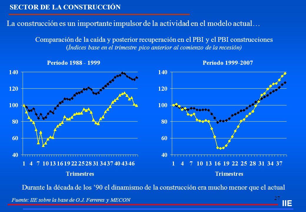 27 IIE La construcción es un importante impulsor de la actividad en el modelo actual… Comparación de la caída y posterior recuperación en el PBI y el