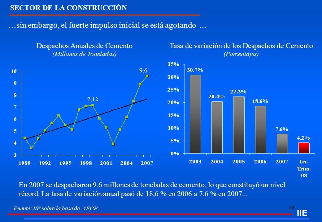 28 SECTOR DE LA CONSTRUCCIÓN …sin embargo, el fuerte impulso inicial se está agotando... Fuente: IIE sobre la base de AFCP En 2007 se despacharon 9,6