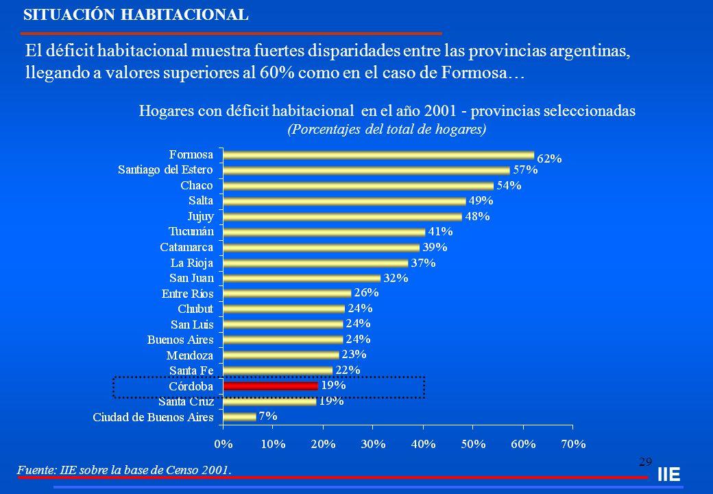 29 IIE SITUACIÓN HABITACIONAL Hogares con déficit habitacional en el año 2001 - provincias seleccionadas (Porcentajes del total de hogares) Fuente: II