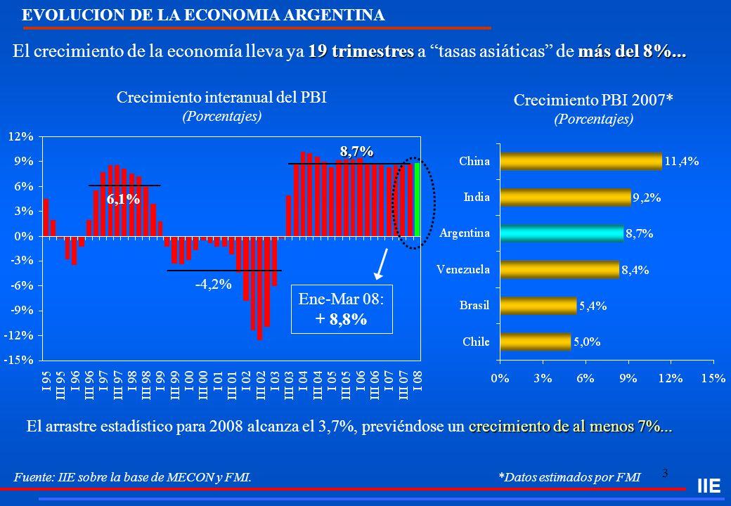 3 Fuente: IIE sobre la base de MECON y FMI. *Datos estimados por FMI 19 trimestres más del 8%... El crecimiento de la economía lleva ya 19 trimestres