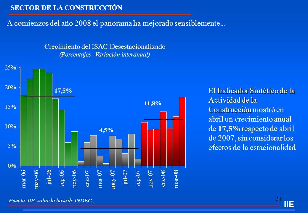 31 IIE Fuente: IIE sobre la base de INDEC. A comienzos del año 2008 el panorama ha mejorado sensiblemente... Crecimiento del ISAC Desestacionalizado (