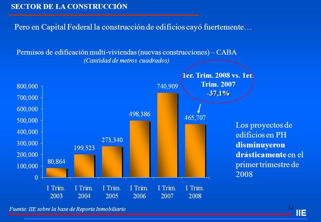 32 Fuente: IIE sobre la base de Reporte Inmobiliario SECTOR DE LA CONSTRUCCIÓN IIE Pero en Capital Federal la construcción de edificios cayó fuertemen