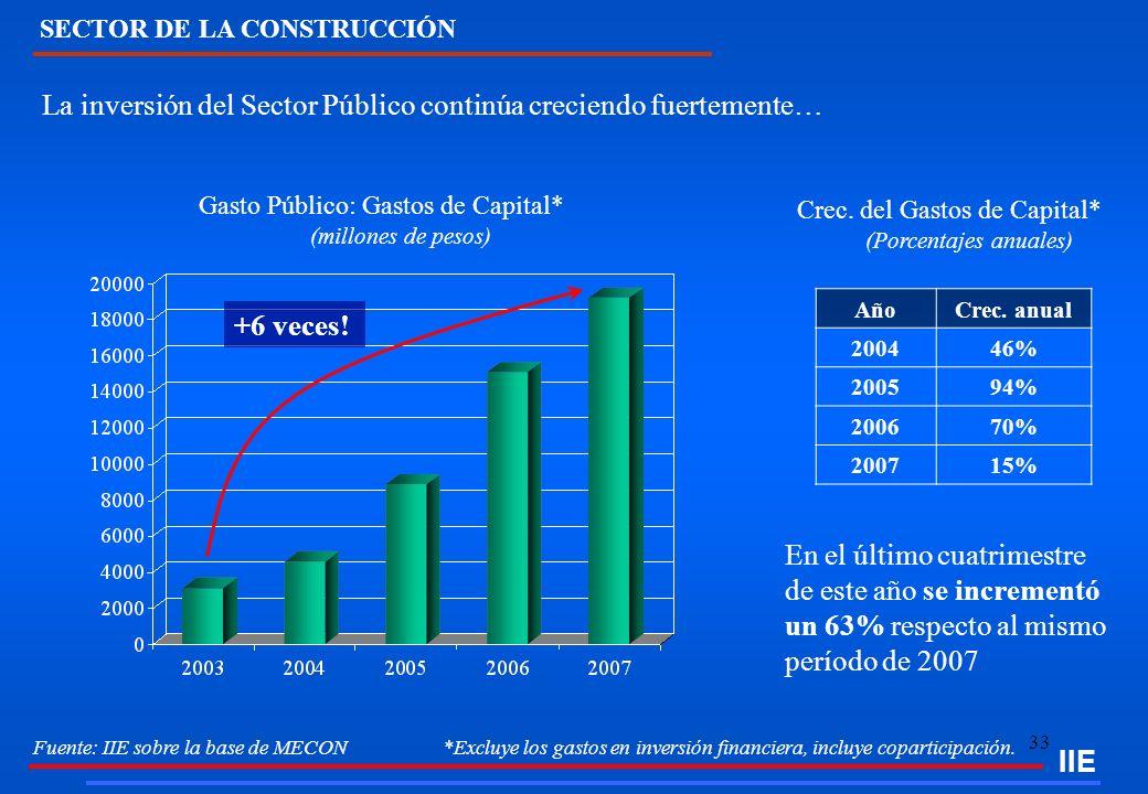 33 La inversión del Sector Público continúa creciendo fuertemente… Gasto Público: Gastos de Capital* (millones de pesos) SECTOR DE LA CONSTRUCCIÓN +6