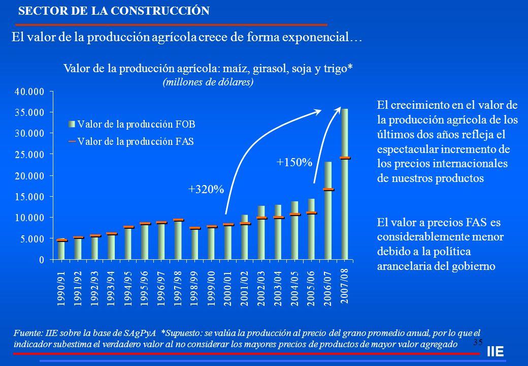 35 IIE Fuente: IIE sobre la base de SAgPyA *Supuesto: se valúa la producción al precio del grano promedio anual, por lo que el indicador subestima el