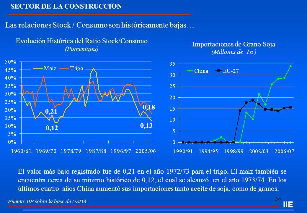 36 IIE Fuente: IIE sobre la base de USDA Las relaciones Stock / Consumo son históricamente bajas… El valor más bajo registrado fue de 0,21 en el año 1