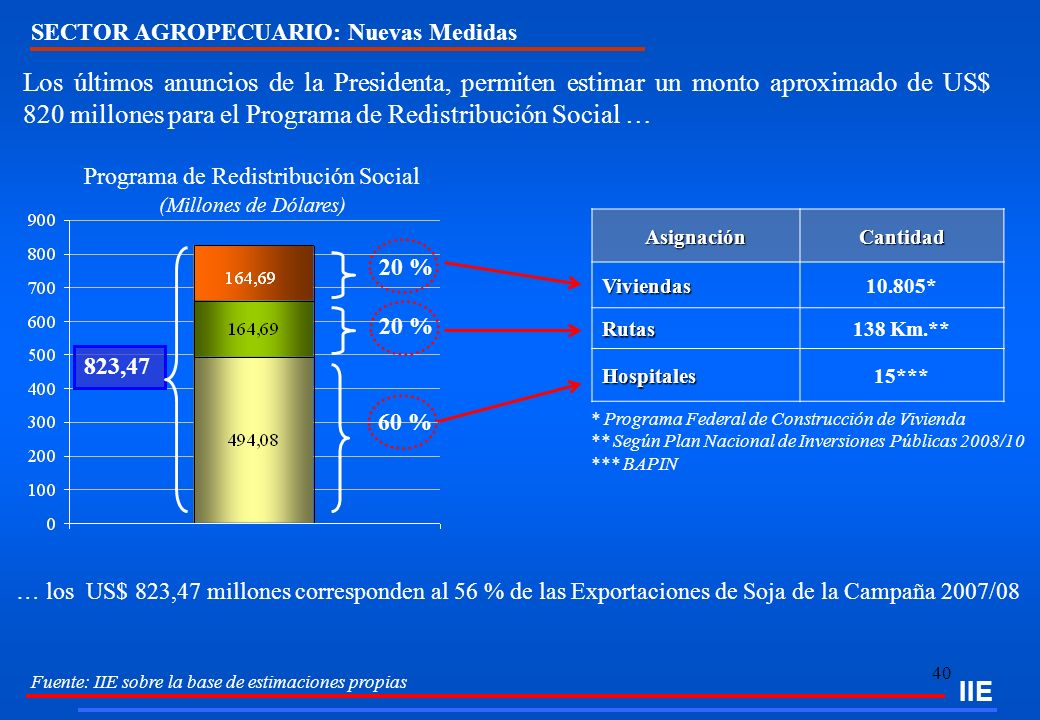 40 IIE Fuente: IIE sobre la base de estimaciones propias 60 % 20 % AsignaciónCantidadViviendas10.805* Rutas138 Km.** Hospitales15*** Programa de Redis
