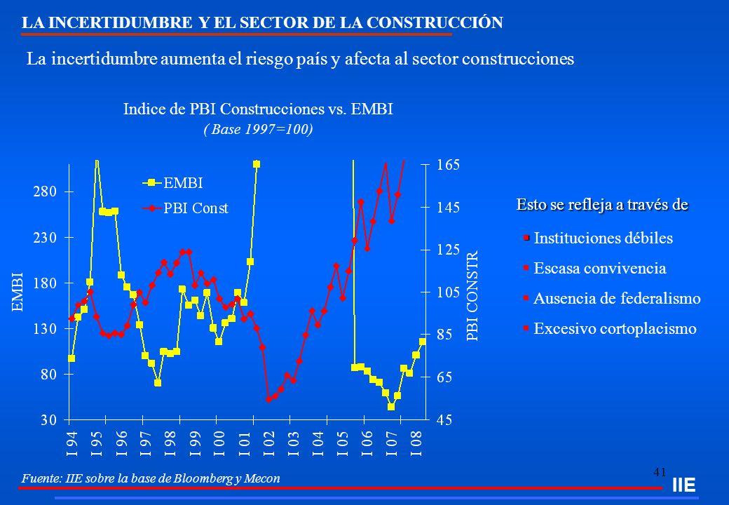 41 IIE Indice de PBI Construcciones vs. EMBI ( Base 1997=100) Fuente: IIE sobre la base de Bloomberg y Mecon LA INCERTIDUMBRE Y EL SECTOR DE LA CONSTR