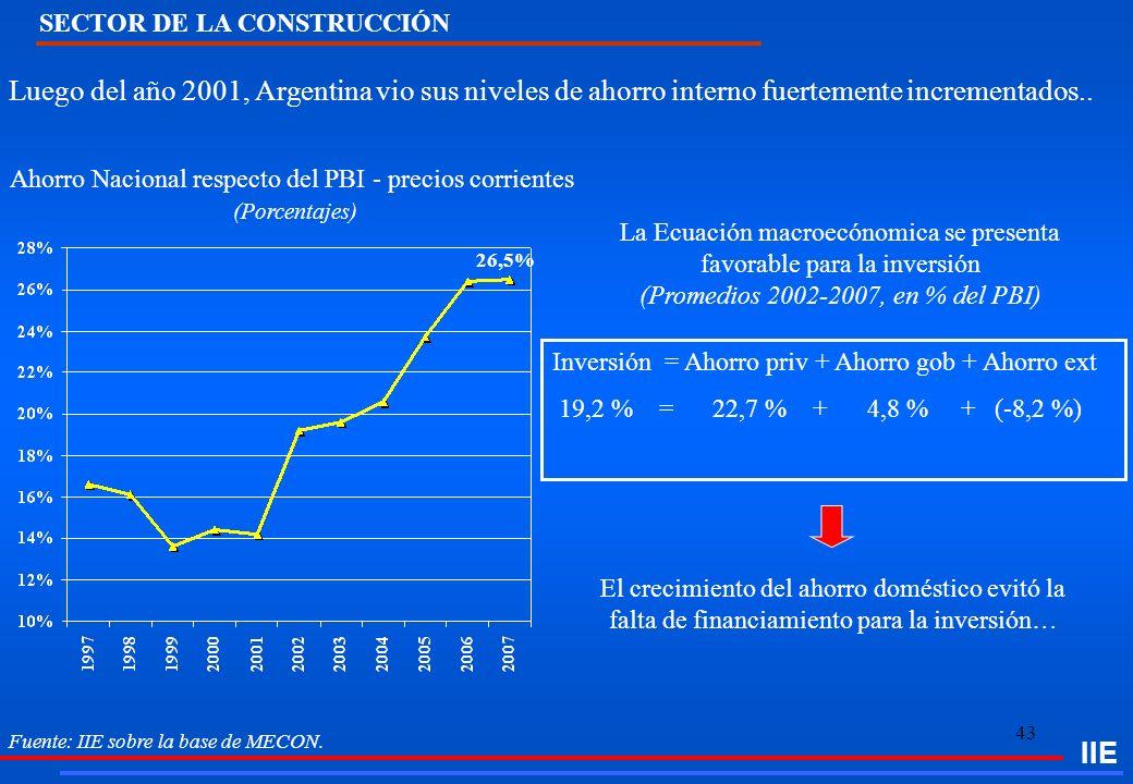 43 IIE Fuente: IIE sobre la base de MECON. Luego del año 2001, Argentina vio sus niveles de ahorro interno fuertemente incrementados.. Ahorro Nacional