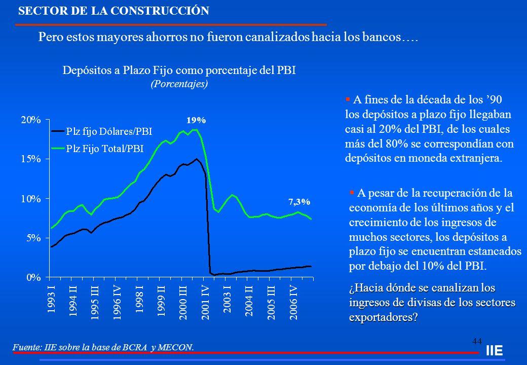 44 IIE Fuente: IIE sobre la base de BCRA y MECON. Depósitos a Plazo Fijo como porcentaje del PBI (Porcentajes) A fines de la década de los 90 los depó