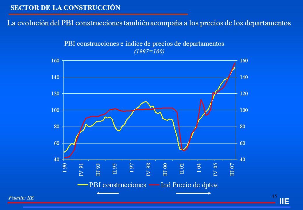 45 PBI construcciones e índice de precios de departamentos (1997=100) La evolución del PBI construcciones también acompaña a los precios de los depart