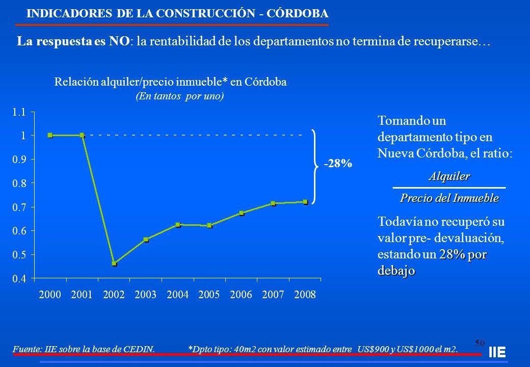 50 Tomando un departamento tipo en Nueva Córdoba, el ratio:Alquiler Precio del Inmueble 28% por debajo Todavía no recuperó su valor pre- devaluación,