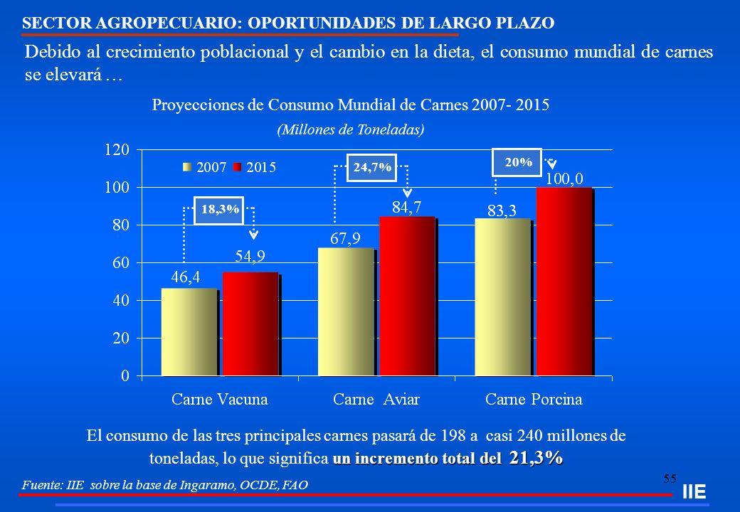 55 IIE SECTOR AGROPECUARIO: OPORTUNIDADES DE LARGO PLAZO Fuente: IIE sobre la base de Ingaramo, OCDE, FAO un incremento total del 21,3% El consumo de
