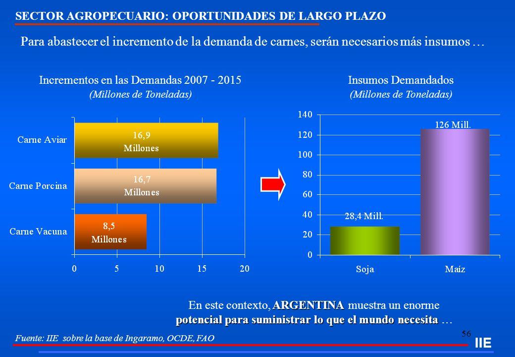 56 IIE Fuente: IIE sobre la base de Ingaramo, OCDE, FAO Incrementos en las Demandas 2007 - 2015 (Millones de Toneladas) Insumos Demandados (Millones d