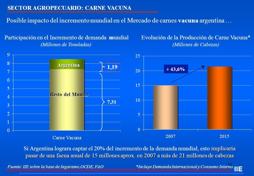 58 IIE SECTOR AGROPECUARIO: CARNE VACUNA Fuente: IIE sobre la base de Ingaramo,OCDE, FAO *Incluye Demanda Internacional y Consumo Interno. Posible imp