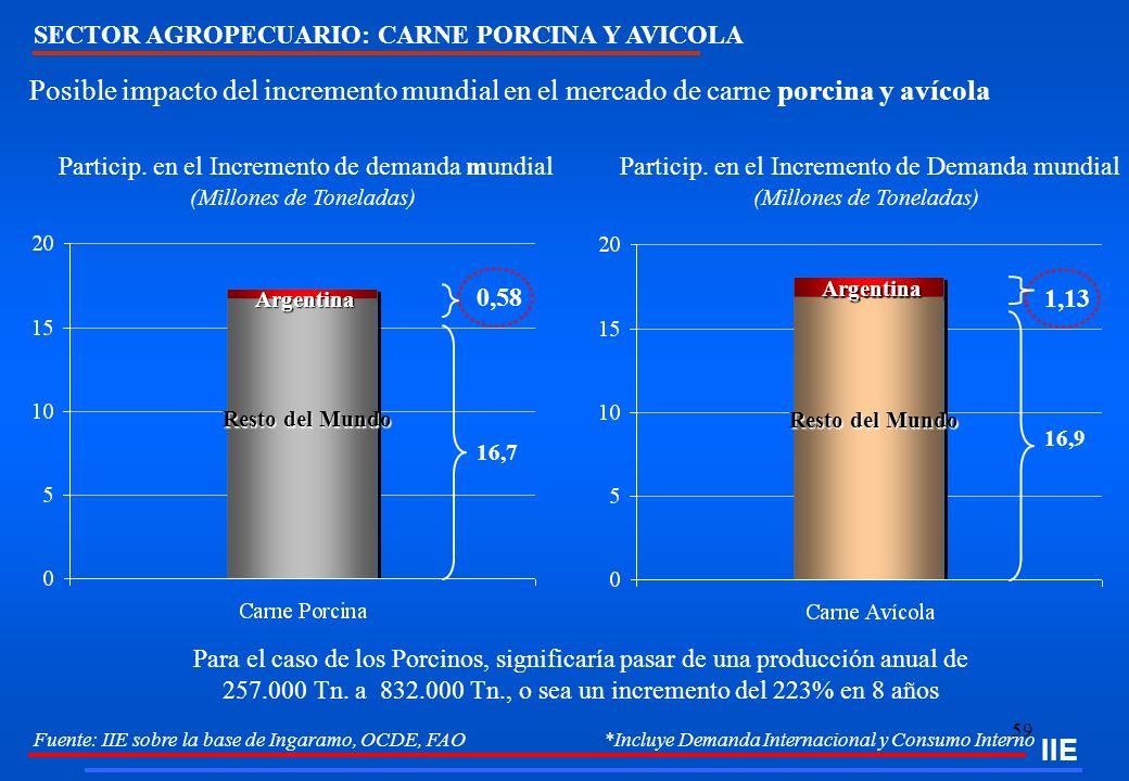 59 IIE SECTOR AGROPECUARIO: CARNE PORCINA Y AVICOLA Fuente: IIE sobre la base de Ingaramo, OCDE, FAO *Incluye Demanda Internacional y Consumo Interno