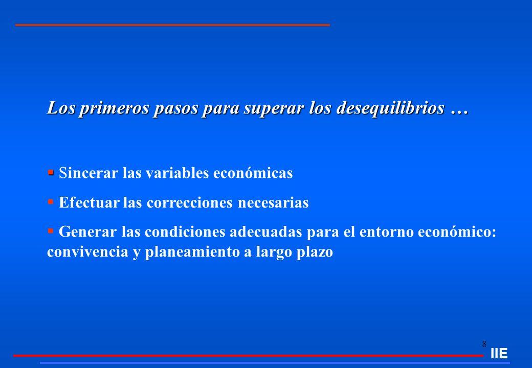 9 Fuente: IIE sobre la base de INDEC y Consultora Ecolatina.