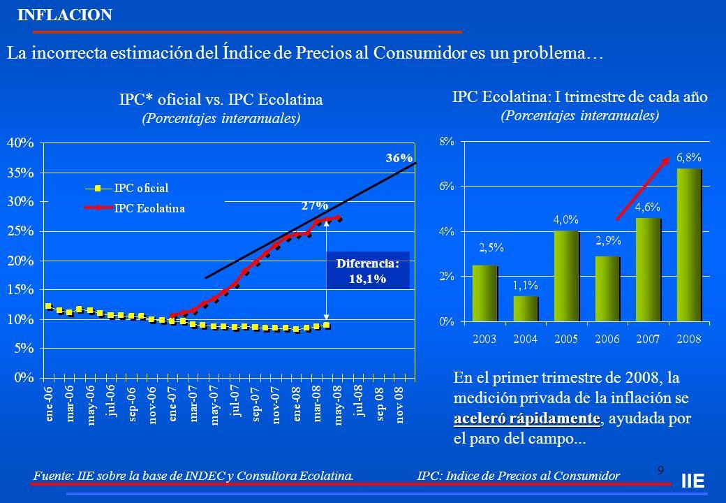9 Fuente: IIE sobre la base de INDEC y Consultora Ecolatina. IPC: Indice de Precios al Consumidor La incorrecta estimación del Índice de Precios al Co