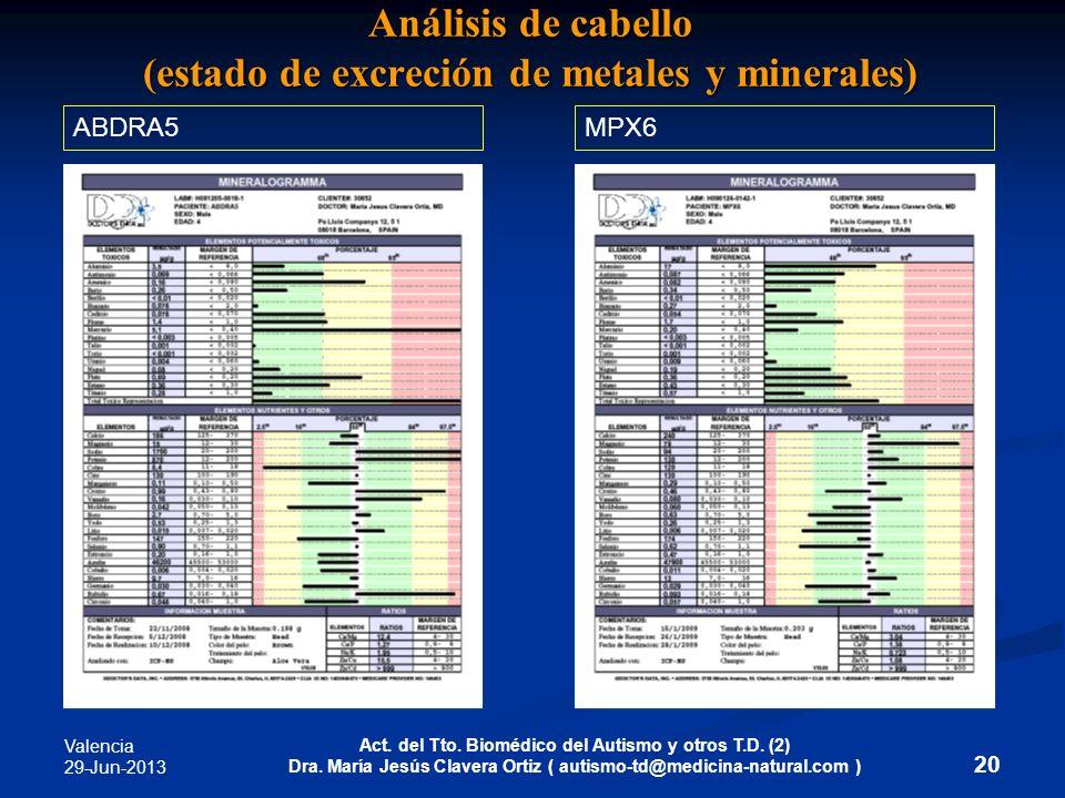 Valencia 29-Jun-2013 Act. del Tto. Biomédico del Autismo y otros T.D. (2) Dra. María Jesús Clavera Ortiz ( autismo-td@medicina-natural.com ) 20 Anális