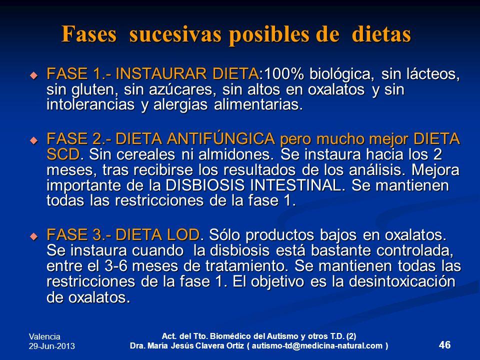 Valencia 29-Jun-2013 Act. del Tto. Biomédico del Autismo y otros T.D. (2) Dra. María Jesús Clavera Ortiz ( autismo-td@medicina-natural.com ) 46 Fases