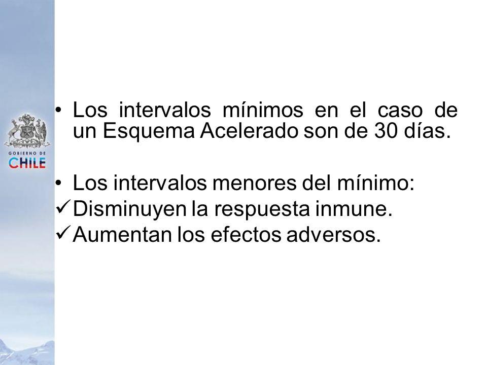Los intervalos mínimos en el caso de un Esquema Acelerado son de 30 días. Los intervalos menores del mínimo: Disminuyen la respuesta inmune. Aumentan