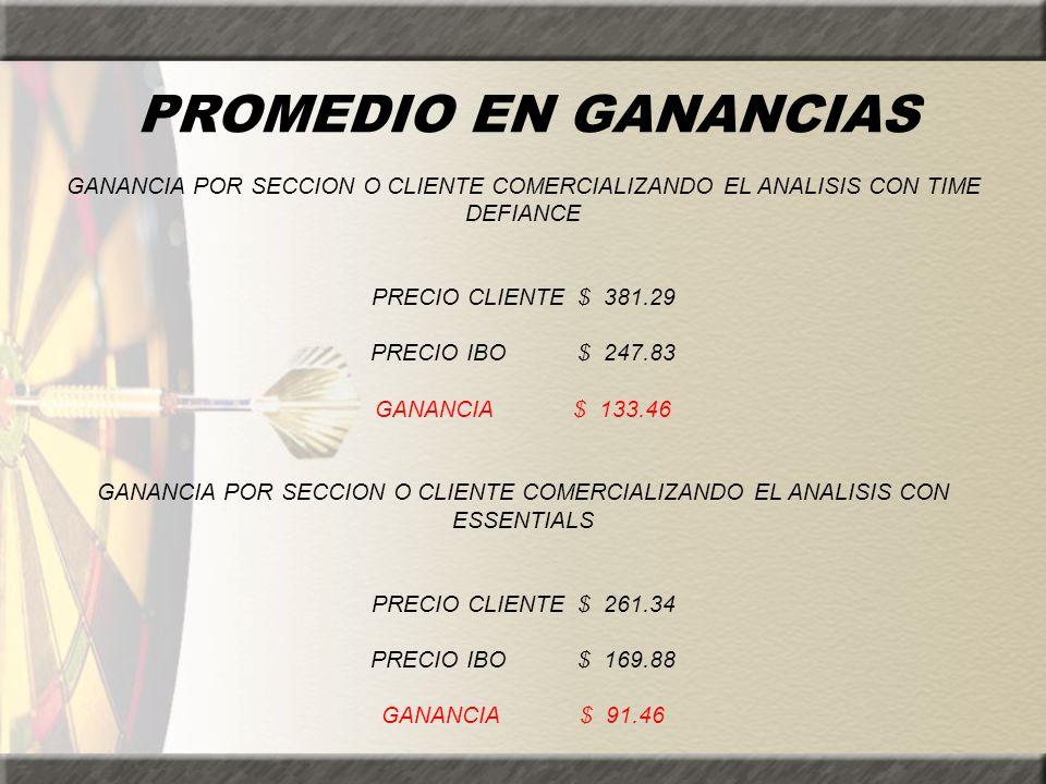 PROMEDIO EN GANANCIAS GANANCIA POR SECCION O CLIENTE COMERCIALIZANDO EL ANALISIS CON TIME DEFIANCE PRECIO CLIENTE $ 381.29 PRECIO IBO $ 247.83 GANANCI