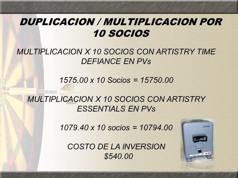 DUPLICACION / MULTIPLICACION POR 10 SOCIOS MULTIPLICACION X 10 SOCIOS CON ARTISTRY TIME DEFIANCE EN PVs 1575.00 x 10 Socios = 15750.00 MULTIPLICACION