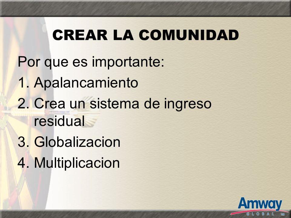 CREAR LA COMUNIDAD Por que es importante: 1.Apalancamiento 2.Crea un sistema de ingreso residual 3.Globalizacion 4.Multiplicacion