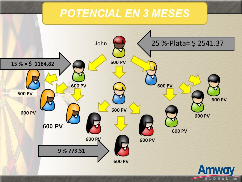 600 PV John POTENCIAL EN 3 MESES 25 %-Plata= $ 2541.37 15 % = $ 1184.82 9 % 773.31 600 PV