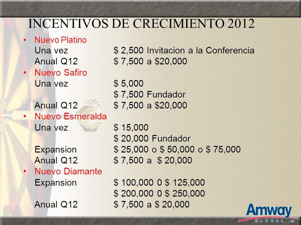 INCENTIVOS DE CRECIMIENTO 2012 Nuevo Platino Una vez $ 2,500 Invitacion a la Conferencia Anual Q12$ 7,500 a $20,000 Nuevo Safiro Una vez$ 5,000 $ 7,50