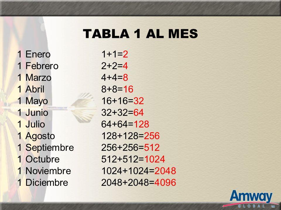 TABLA 1 AL MES 1 Enero 1+1=2 1 Febrero2+2=4 1 Marzo4+4=8 1 Abril8+8=16 1 Mayo16+16=32 1 Junio32+32=64 1 Julio64+64=128 1 Agosto128+128=256 1 Septiembr