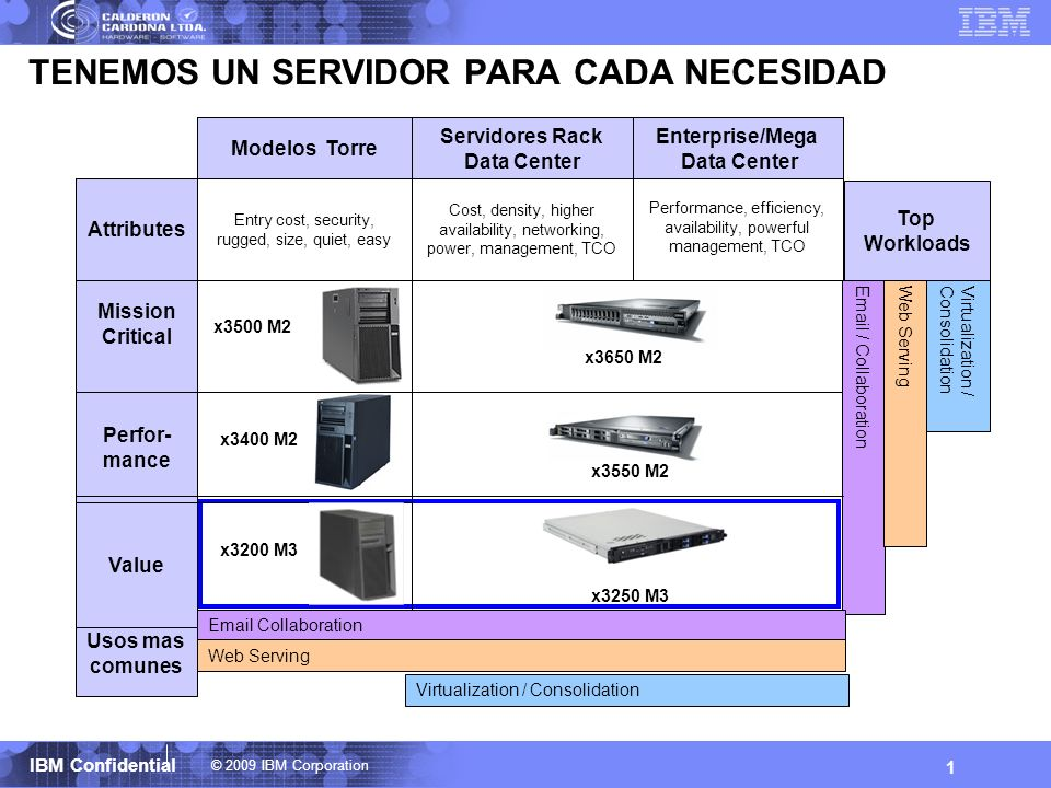 © 2009 IBM Corporation IBM Confidential 1 TENEMOS UN SERVIDOR PARA CADA NECESIDAD Performance, efficiency, availability, powerful management, TCO Ente