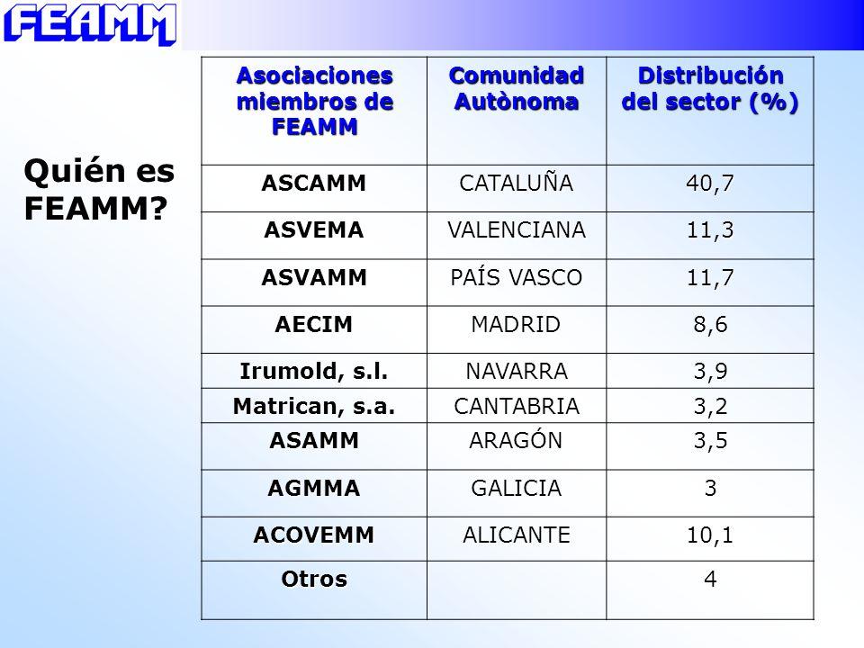 Asociaciones miembros de FEAMM Comunidad Autònoma Distribución del sector (%) ASCAMMCATALUÑA40,7 ASVEMAVALENCIANA11,3 ASVAMM PAÍS VASCO 11,7 AECIMMADR