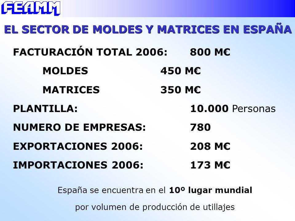 EL SECTOR DE MOLDES Y MATRICES EN ESPAÑA FACTURACIÓN TOTAL 2006: 800 M MOLDES450 M MATRICES350 M PLANTILLA:10.000 Personas NUMERO DE EMPRESAS: 780 EXP