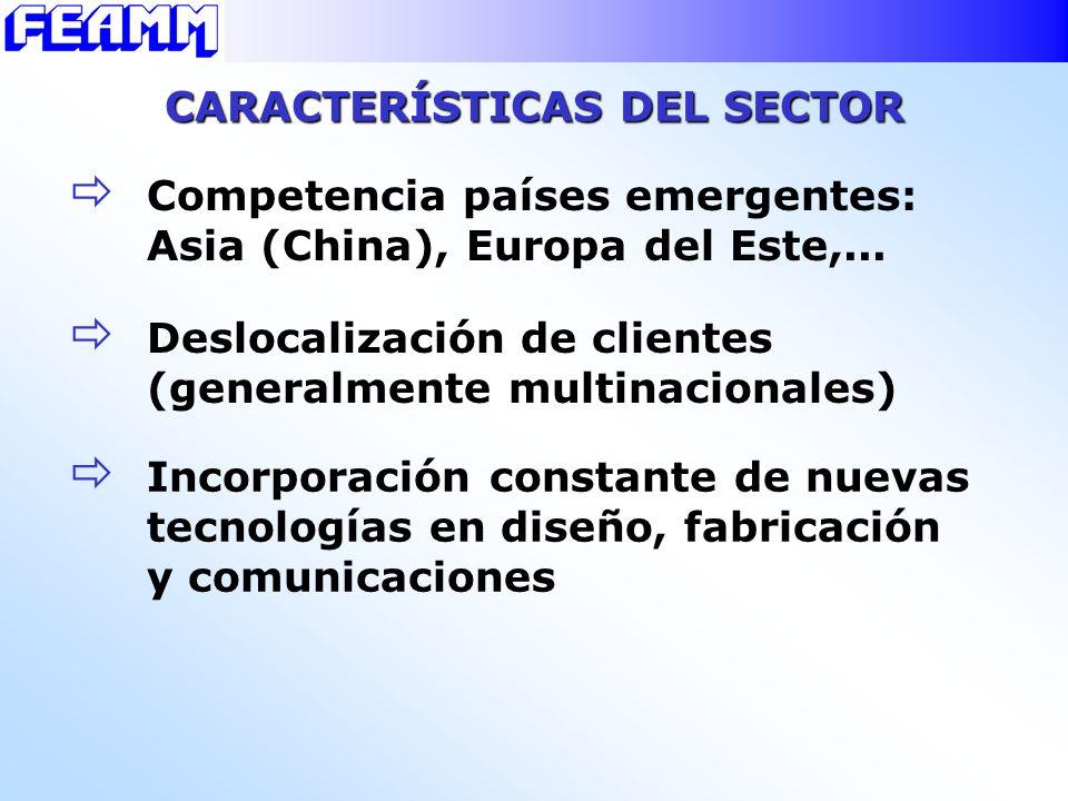 CARACTERÍSTICAS DEL SECTOR Competencia países emergentes: Asia (China), Europa del Este,... Incorporación constante de nuevas tecnologías en diseño, f