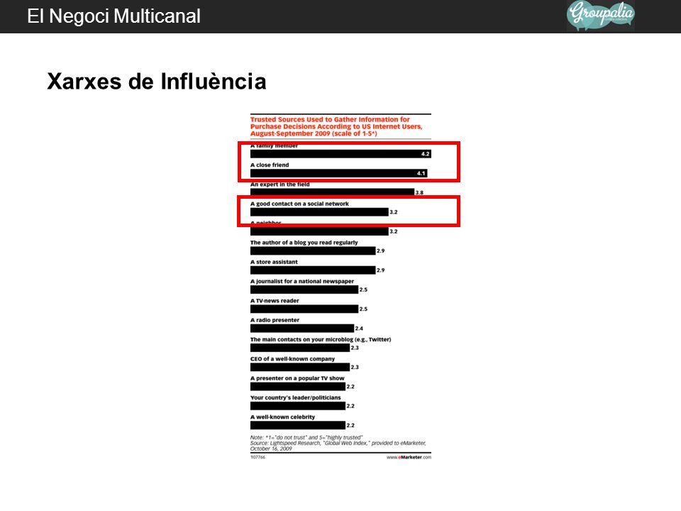 El Negoci Multicanal Xarxes de Influència