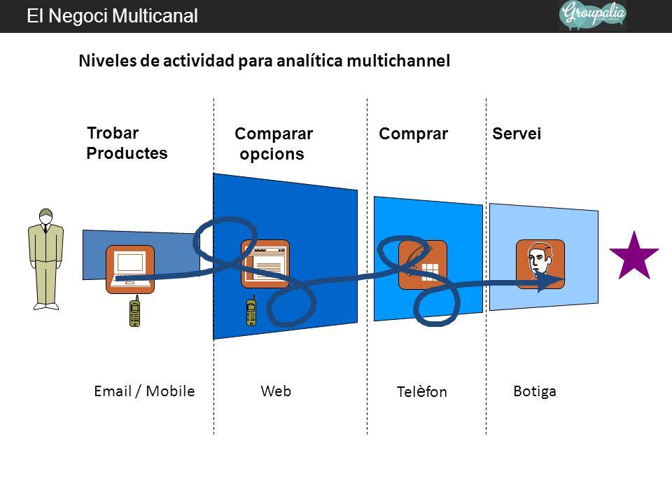El Negoci Multicanal Web Comparar opcions Email / Mobile Trobar Productes Servei Tel è fonBotiga Comprar Niveles de actividad para analítica multichan