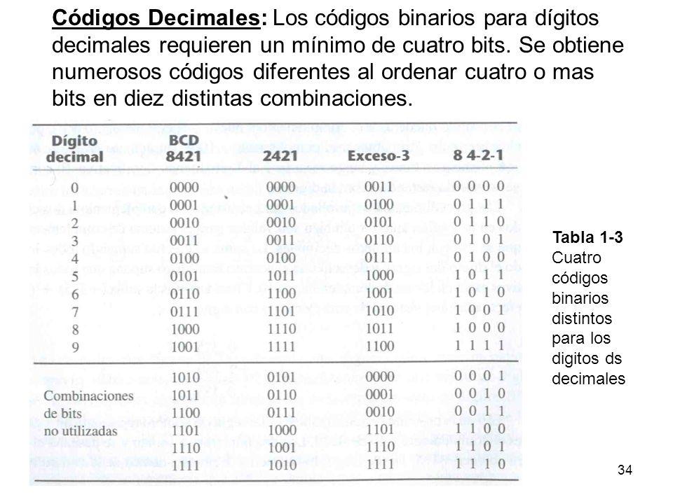 Códigos Decimales: Los códigos binarios para dígitos decimales requieren un mínimo de cuatro bits. Se obtiene numerosos códigos diferentes al ordenar