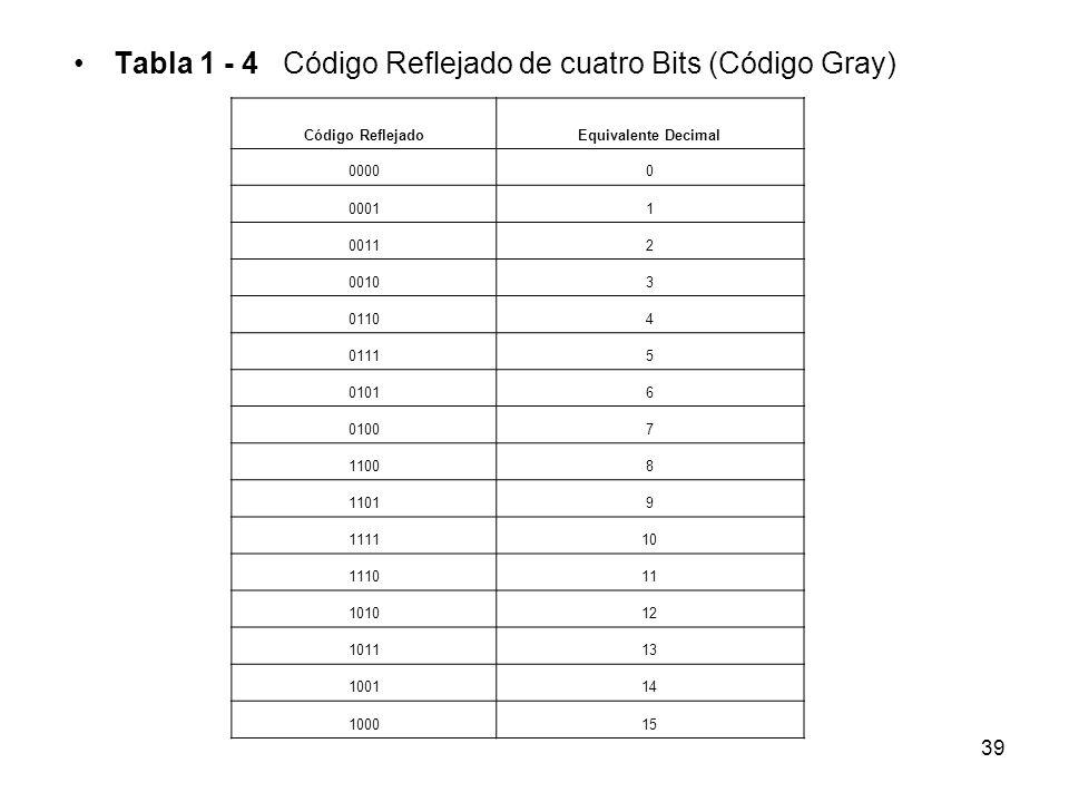 Tabla 1 - 4 Código Reflejado de cuatro Bits (Código Gray) Código ReflejadoEquivalente Decimal 00000 00011 00112 00103 01104 01115 01016 01007 11008 11