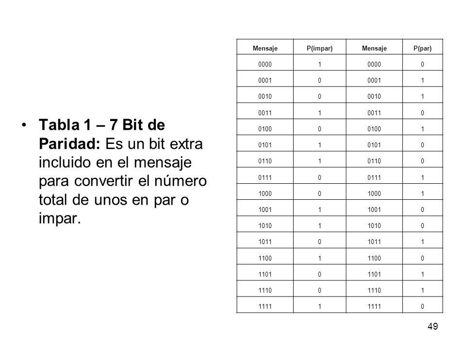 Tabla 1 – 7 Bit de Paridad: Es un bit extra incluido en el mensaje para convertir el número total de unos en par o impar. MensajeP(impar)MensajeP(par)