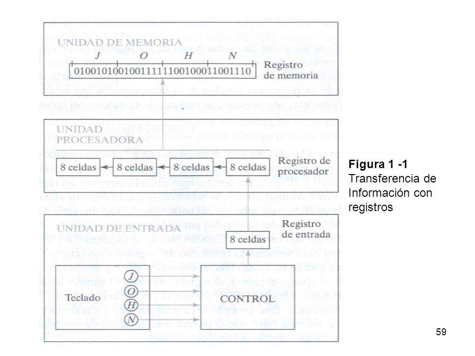 Figura 1 -1Transferencia deInformación conregistros 59