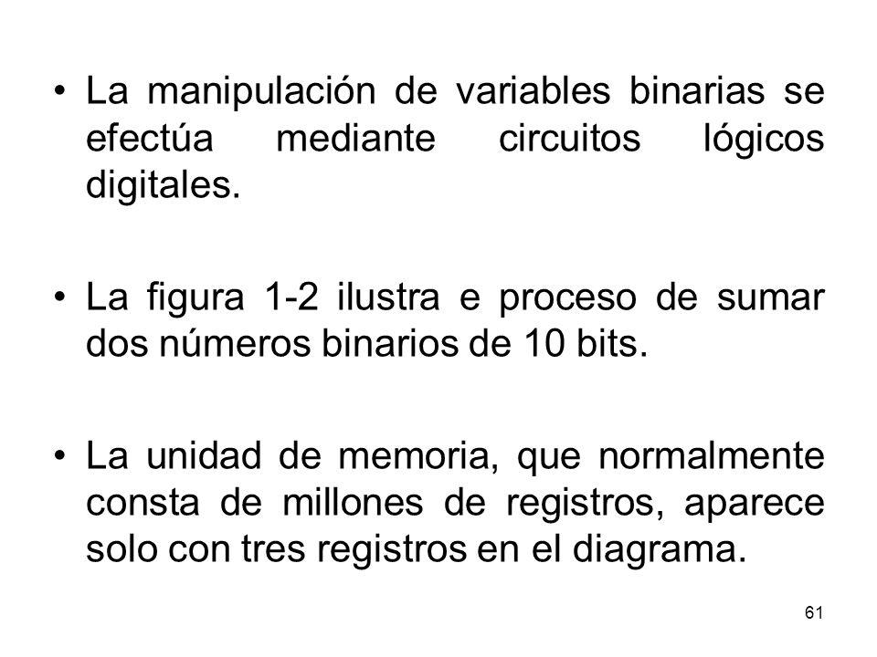 La manipulación de variables binarias se efectúa mediante circuitos lógicos digitales. La figura 1-2 ilustra e proceso de sumar dos números binarios d
