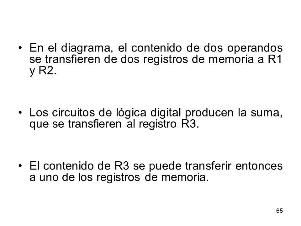 En el diagrama, el contenido de dos operandos se transfieren de dos registros de memoria a R1 y R2. Los circuitos de lógica digital producen la suma,
