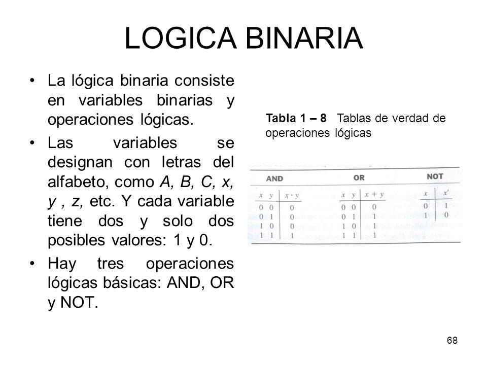 LOGICA BINARIA La lógica binaria consiste en variables binarias y operaciones lógicas. Las variables se designan con letras del alfabeto, como A, B, C