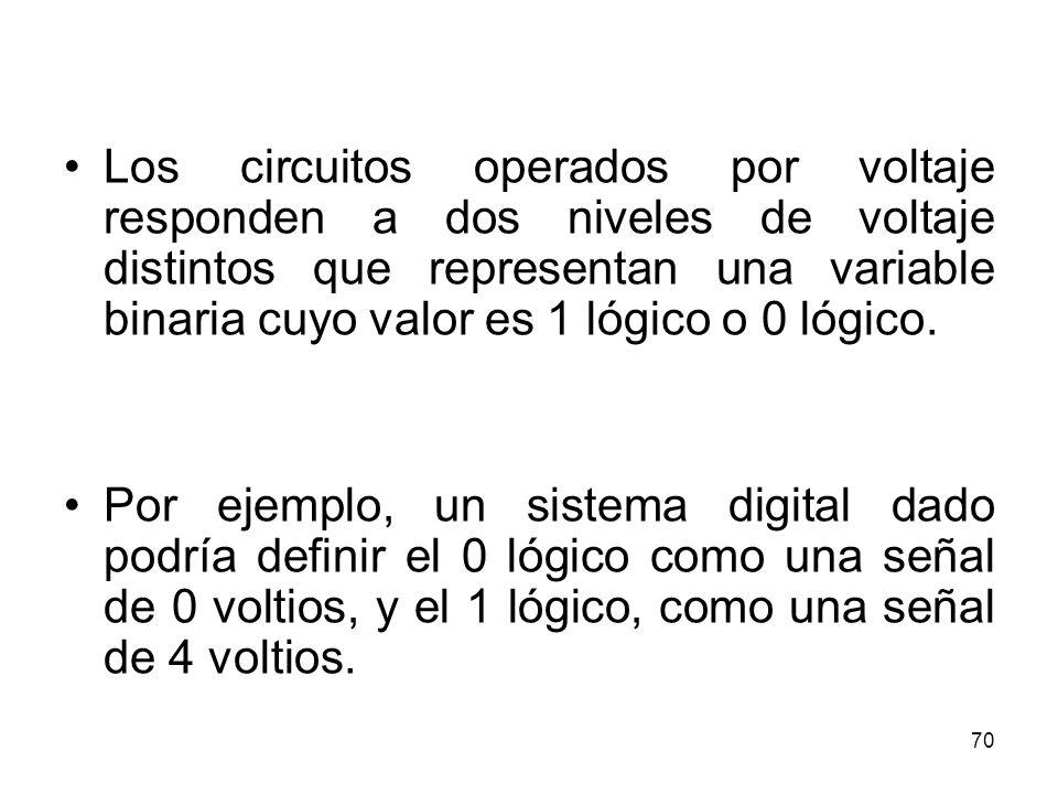 Los circuitos operados por voltaje responden a dos niveles de voltaje distintos que representan una variable binaria cuyo valor es 1 lógico o 0 lógico