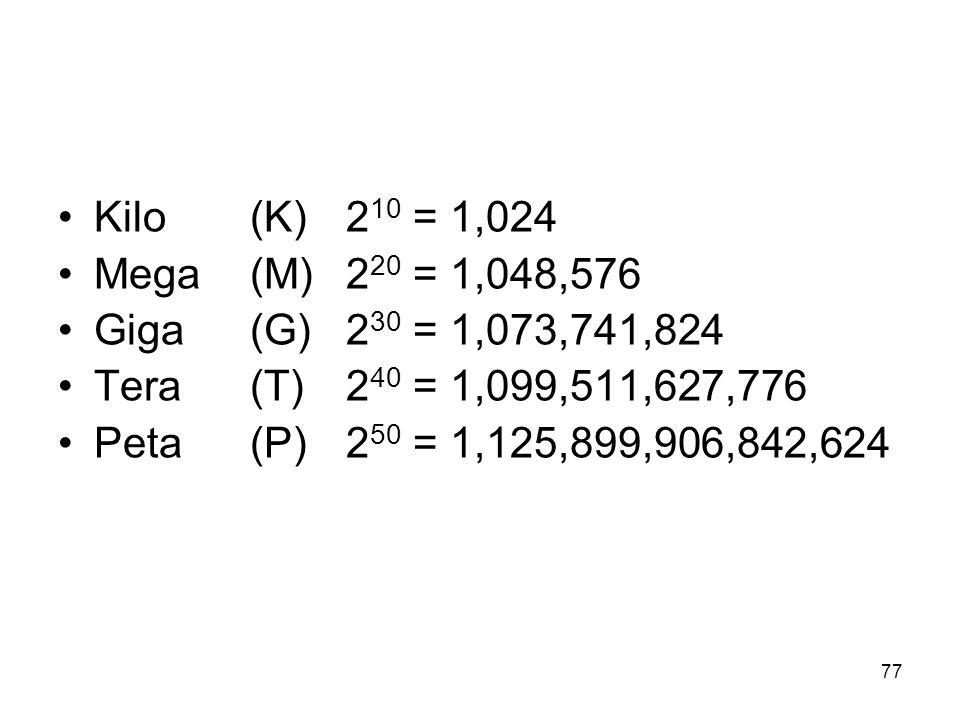 Kilo (K) 2 10 = 1,024 Mega (M) 2 20 = 1,048,576 Giga (G) 2 30 = 1,073,741,824 Tera (T) 2 40 = 1,099,511,627,776 Peta (P) 2 50 = 1,125,899,906,842,624