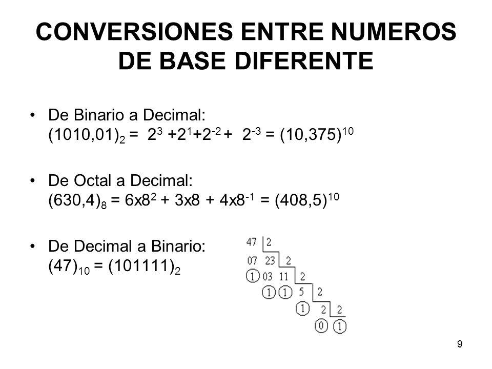 CONVERSIONES ENTRE NUMEROS DE BASE DIFERENTE De Binario a Decimal: (1010,01) 2 = 2 3 +2 1 +2 -2 + 2 -3 = (10,375) 10 De Octal a Decimal: (630,4) 8 = 6