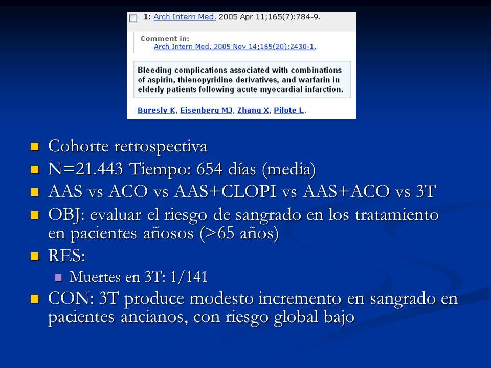 Cohorte retrospectiva Cohorte retrospectiva N=21.443 Tiempo: 654 días (media) N=21.443 Tiempo: 654 días (media) AAS vs ACO vs AAS+CLOPI vs AAS+ACO vs